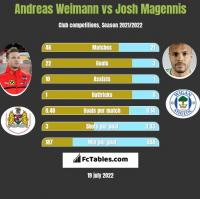 Andreas Weimann vs Josh Magennis h2h player stats