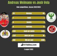 Andreas Weimann vs Josh Vela h2h player stats