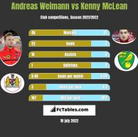 Andreas Weimann vs Kenny McLean h2h player stats