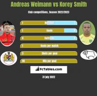 Andreas Weimann vs Korey Smith h2h player stats