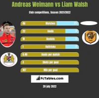 Andreas Weimann vs Liam Walsh h2h player stats