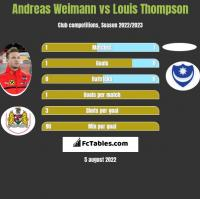 Andreas Weimann vs Louis Thompson h2h player stats