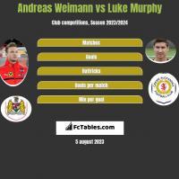 Andreas Weimann vs Luke Murphy h2h player stats