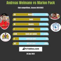 Andreas Weimann vs Marlon Pack h2h player stats