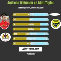 Andreas Weimann vs Matt Taylor h2h player stats