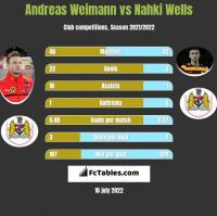 Andreas Weimann vs Nahki Wells h2h player stats