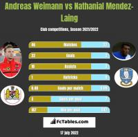 Andreas Weimann vs Nathanial Mendez-Laing h2h player stats