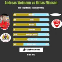 Andreas Weimann vs Niclas Eliasson h2h player stats