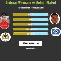 Andreas Weimann vs Robert Glatzel h2h player stats