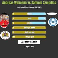 Andreas Weimann vs Sammie Szmodics h2h player stats