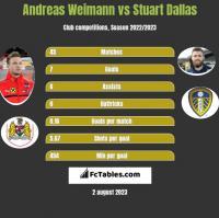 Andreas Weimann vs Stuart Dallas h2h player stats