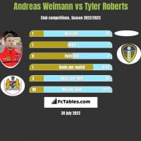 Andreas Weimann vs Tyler Roberts h2h player stats