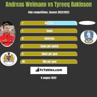 Andreas Weimann vs Tyreeq Bakinson h2h player stats
