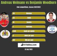 Andreas Weimann vs Benjamin Woodburn h2h player stats
