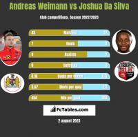 Andreas Weimann vs Joshua Da Silva h2h player stats