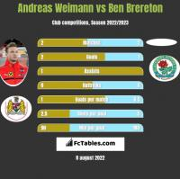 Andreas Weimann vs Ben Brereton h2h player stats
