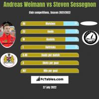 Andreas Weimann vs Steven Sessegnon h2h player stats