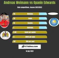 Andreas Weimann vs Opanin Edwards h2h player stats