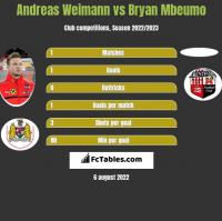 Andreas Weimann vs Bryan Mbeumo h2h player stats