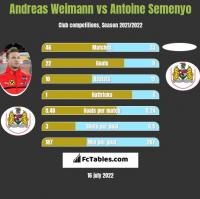 Andreas Weimann vs Antoine Semenyo h2h player stats