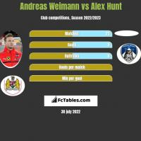 Andreas Weimann vs Alex Hunt h2h player stats