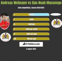 Andreas Weimann vs Han-Noah Massengo h2h player stats