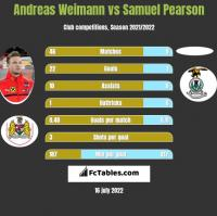 Andreas Weimann vs Samuel Pearson h2h player stats