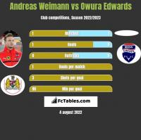 Andreas Weimann vs Owura Edwards h2h player stats