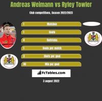 Andreas Weimann vs Ryley Towler h2h player stats