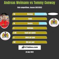 Andreas Weimann vs Tommy Conway h2h player stats