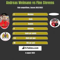 Andreas Weimann vs Finn Stevens h2h player stats