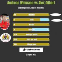 Andreas Weimann vs Alex Gilbert h2h player stats