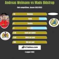 Andreas Weimann vs Mads Bidstrup h2h player stats