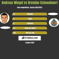 Andreas Wiegel vs Brendan Schoonbaert h2h player stats