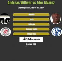 Andreas Wittwer vs Eder Alvarez h2h player stats