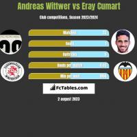 Andreas Wittwer vs Eray Cumart h2h player stats