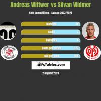Andreas Wittwer vs Silvan Widmer h2h player stats