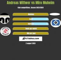Andreas Wittwer vs Miro Muheim h2h player stats