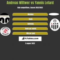 Andreas Wittwer vs Yannis Letard h2h player stats