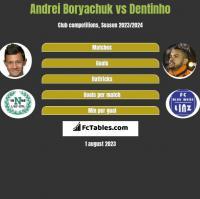 Andrei Boryachuk vs Dentinho h2h player stats