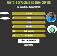 Andrei Boryachuk vs Enzo Crivelli h2h player stats