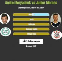Andrei Boryachuk vs Junior Moraes h2h player stats