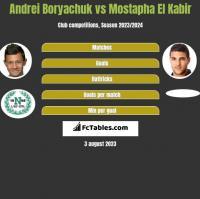 Andrei Borjaczuk vs Mostapha El Kabir h2h player stats