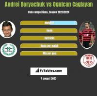 Andrei Borjaczuk vs Ogulcan Caglayan h2h player stats