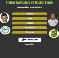 Andrei Boryachuk vs Ruslan Fomin h2h player stats