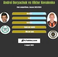 Andrei Boryachuk vs Viktor Kovalenko h2h player stats