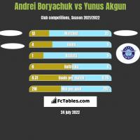 Andrei Boryachuk vs Yunus Akgun h2h player stats