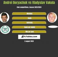 Andrei Boryachuk vs Vladyslav Vakula h2h player stats