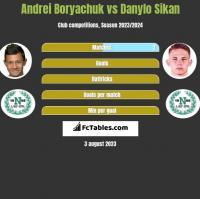 Andrei Boryachuk vs Danylo Sikan h2h player stats