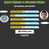 Andrei Ciobanu vs Alexandru Buziuc h2h player stats